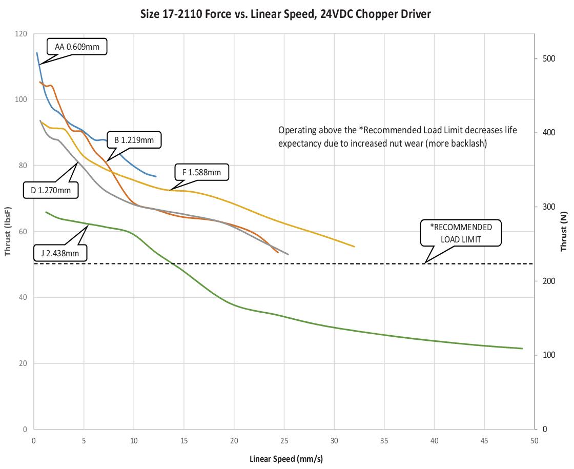 Size 17-2110 Force vs. Linear Speed (AA-J Lead)