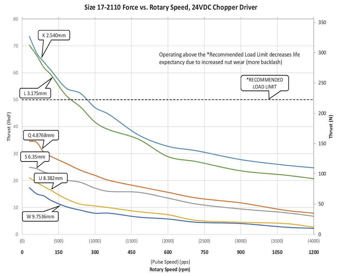 Size 17-2110 Force vs. Linear Speed (K-W Lead)