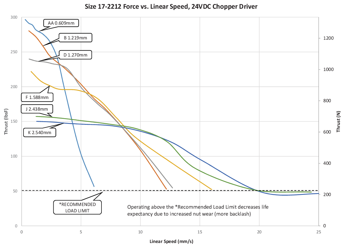Size 17-2212 Force vs. Linear Speed (AA-K Lead)