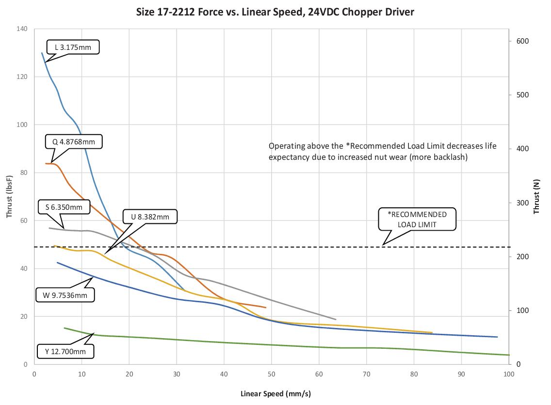 Size 17-2212 Force vs. Linear Speed (L-Y Lead)