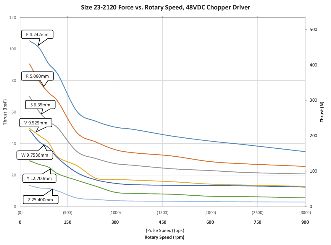 Size 23-2120 Force vs. Rotary Speed (P-Z Lead)