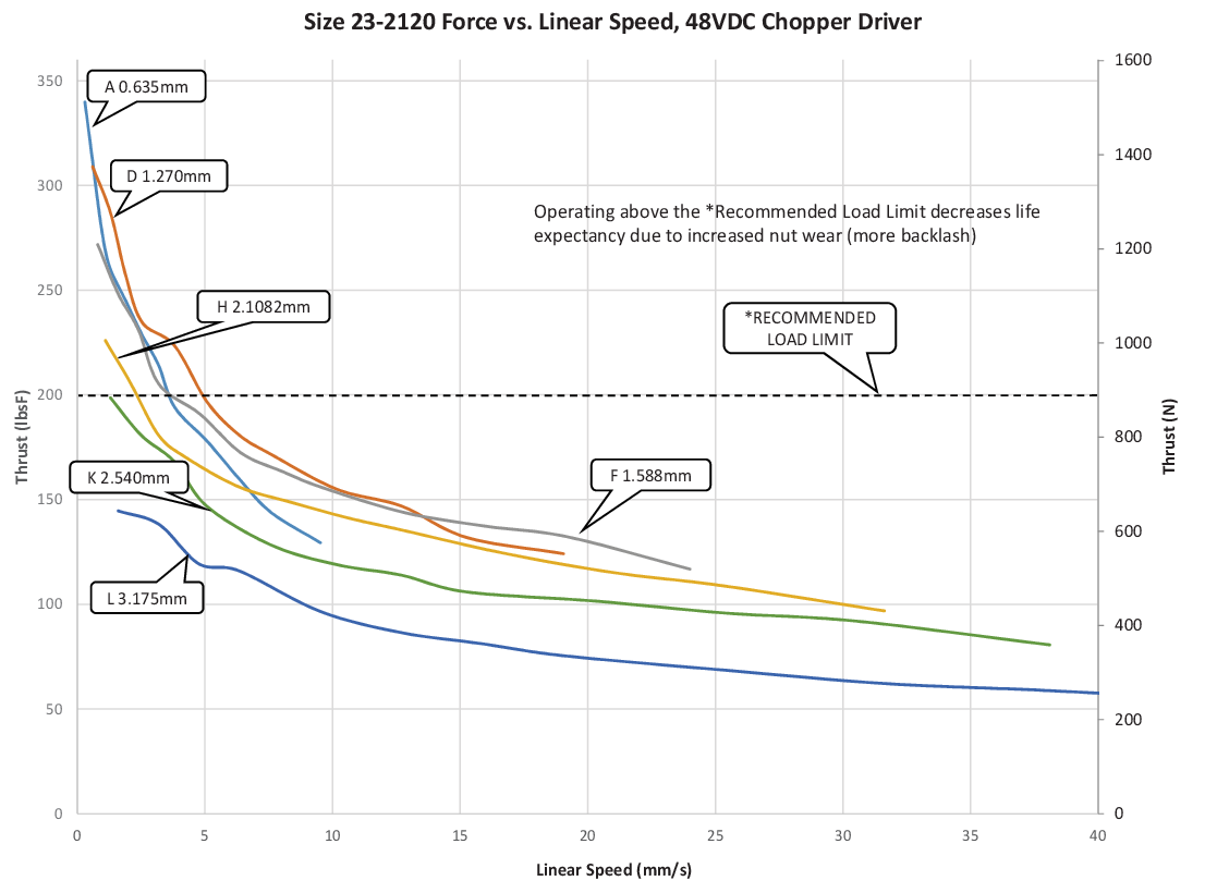 Size 23-2120 Force vs. Linear Speed (A-L Lead)