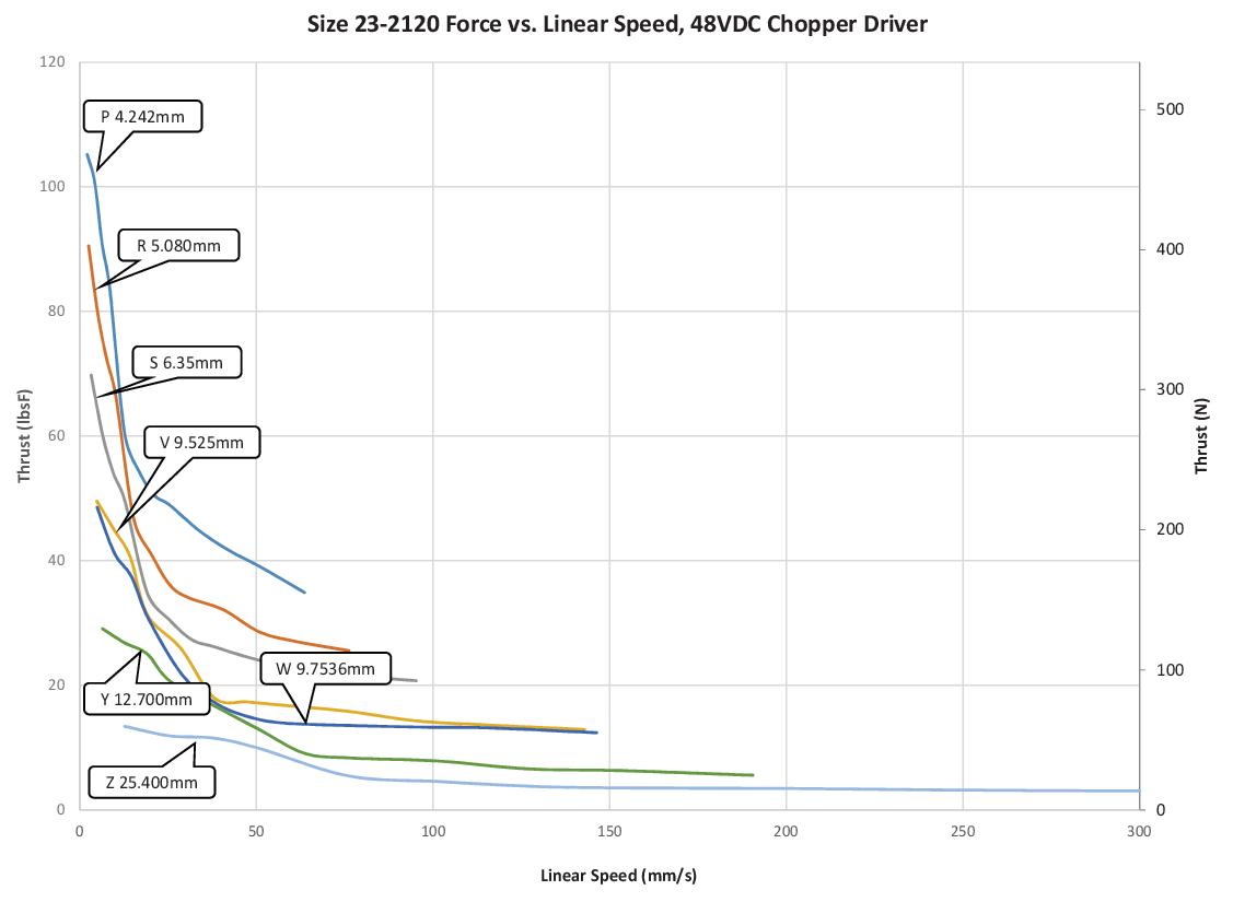 Size 23-2120 Force vs. Linear Speed (P-Z Lead)