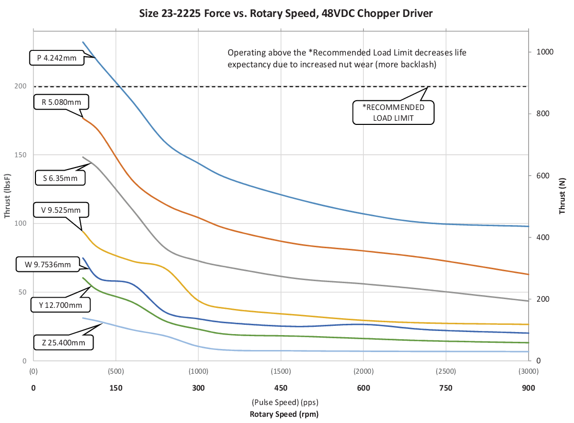 Size 23-2225 Force vs. Rotary Speed (P-Z Lead)