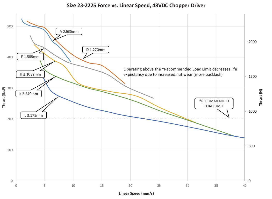 Size 23-2225 Force vs. Linear Speed (A-L Lead)