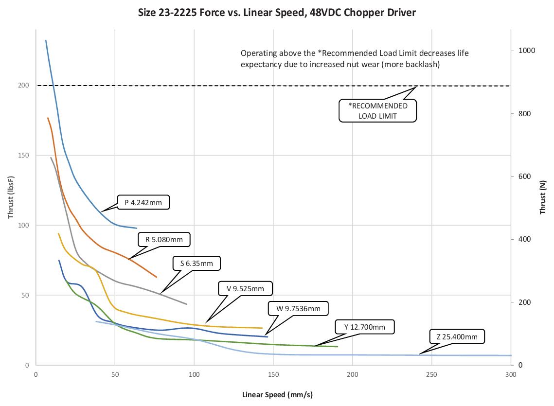 Size 23-2225 Force vs. Linear Speed (P=Z Lead)