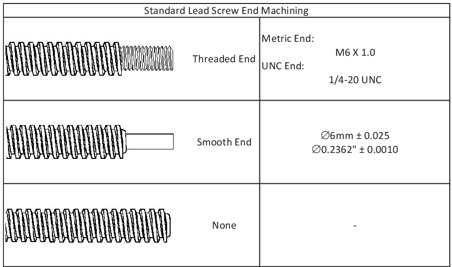 NEMA 23 End Machining Options