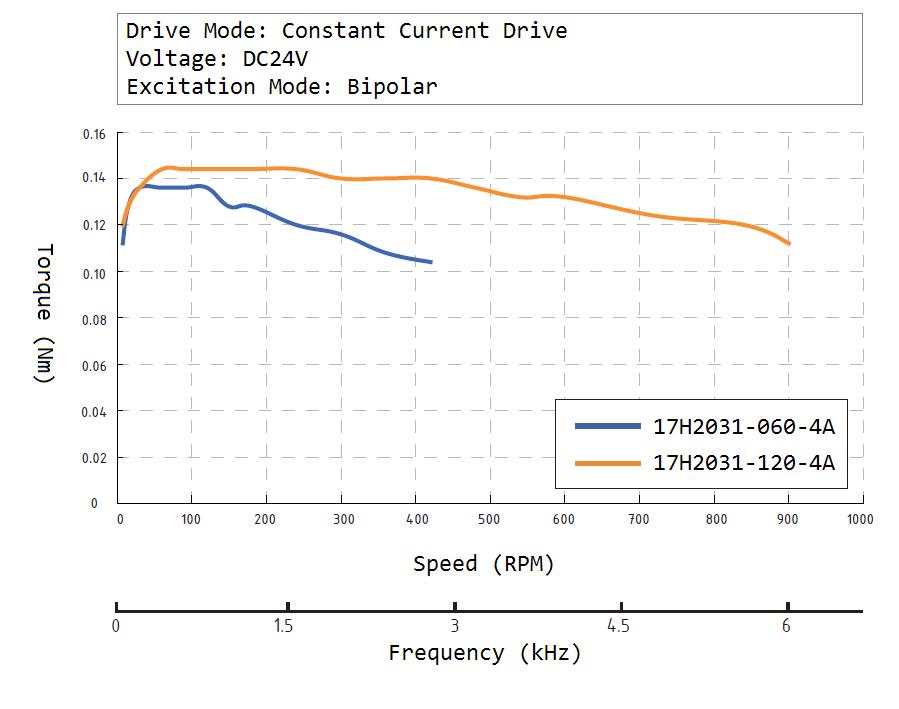 17H2031 Speed Torque Curve