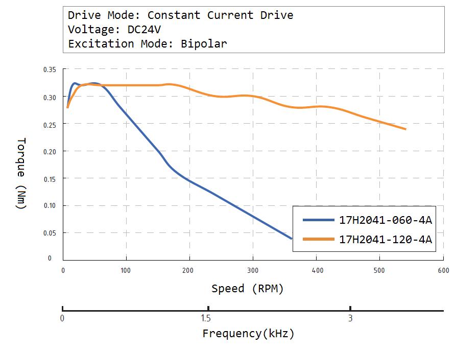 17H2041 Speed Torque Curve