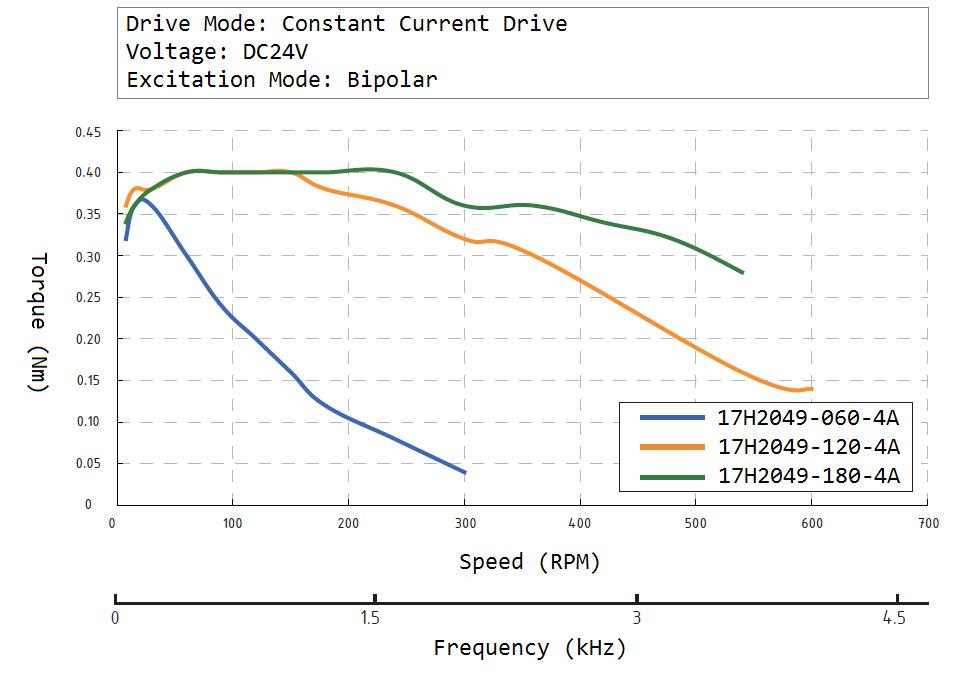 17H2049 Speed Torque Curve
