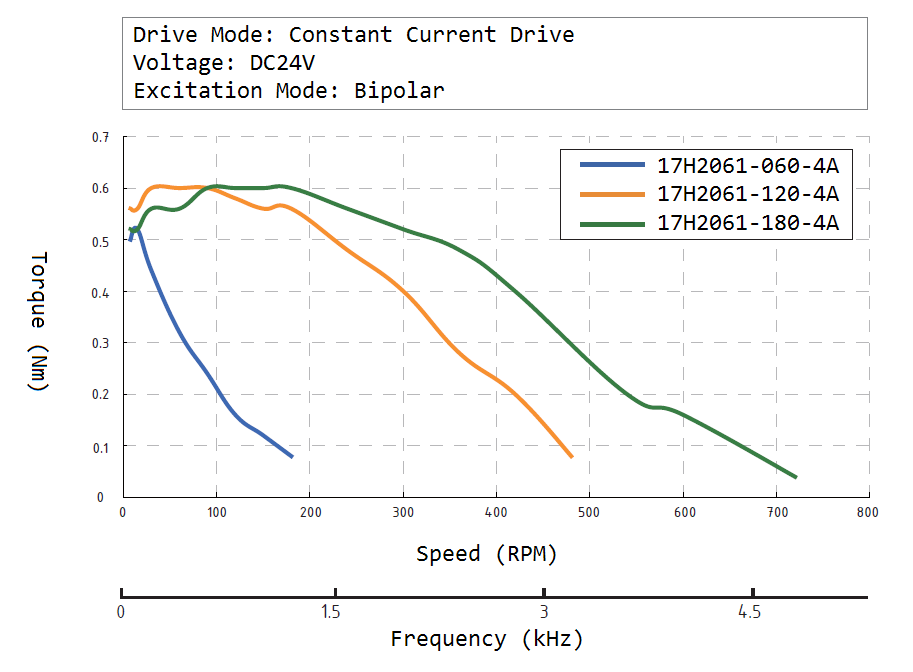 17H2061 Speed Torque Curve