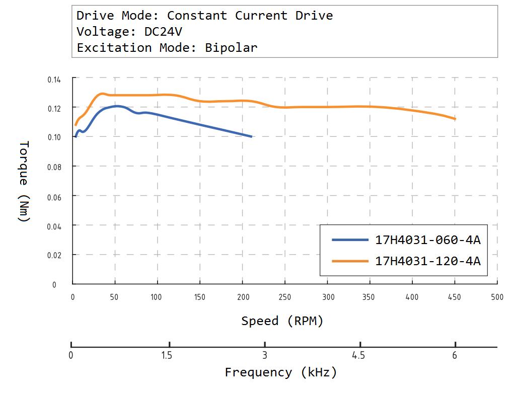 17H4031 Speed Torque Curve