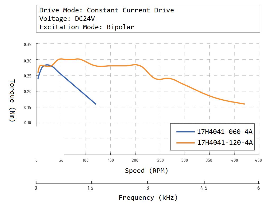 17H4041 Speed Torque Curve
