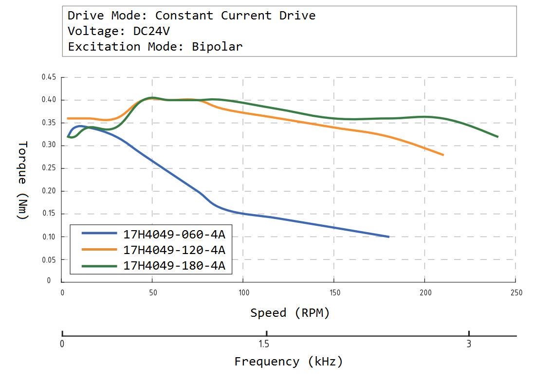 17H4049 Speed Torque Curve