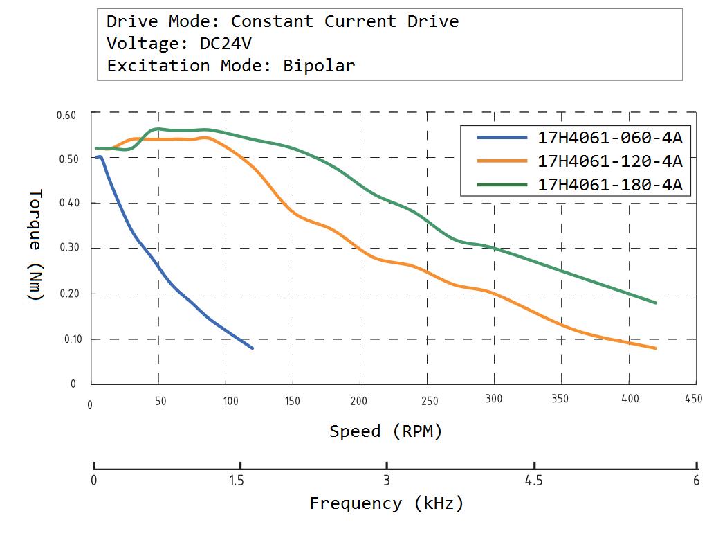 17H4061 Speed Torque Curve