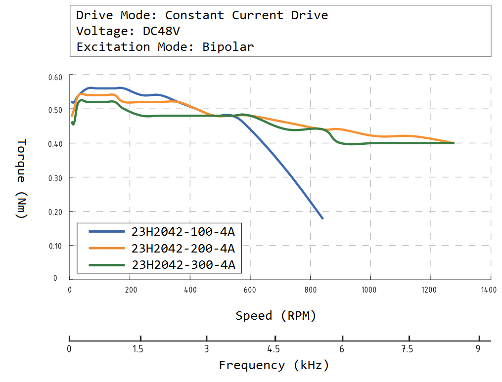 23H2042 Speed Torque Curve