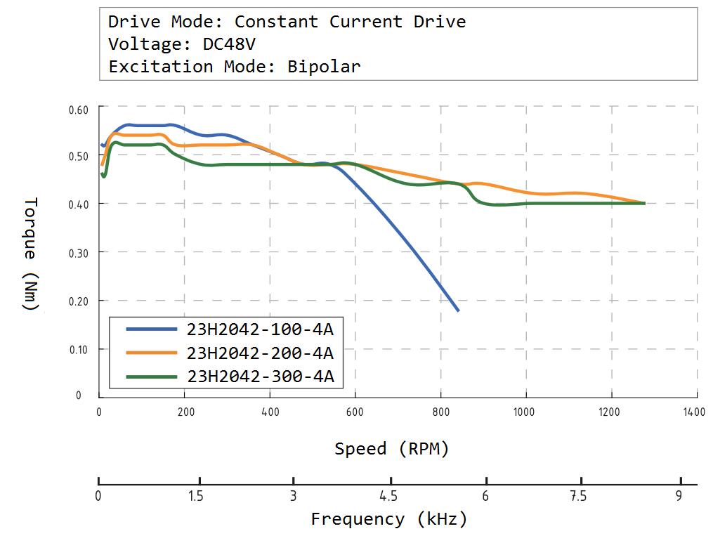 23H2042 Speed Torque Curve