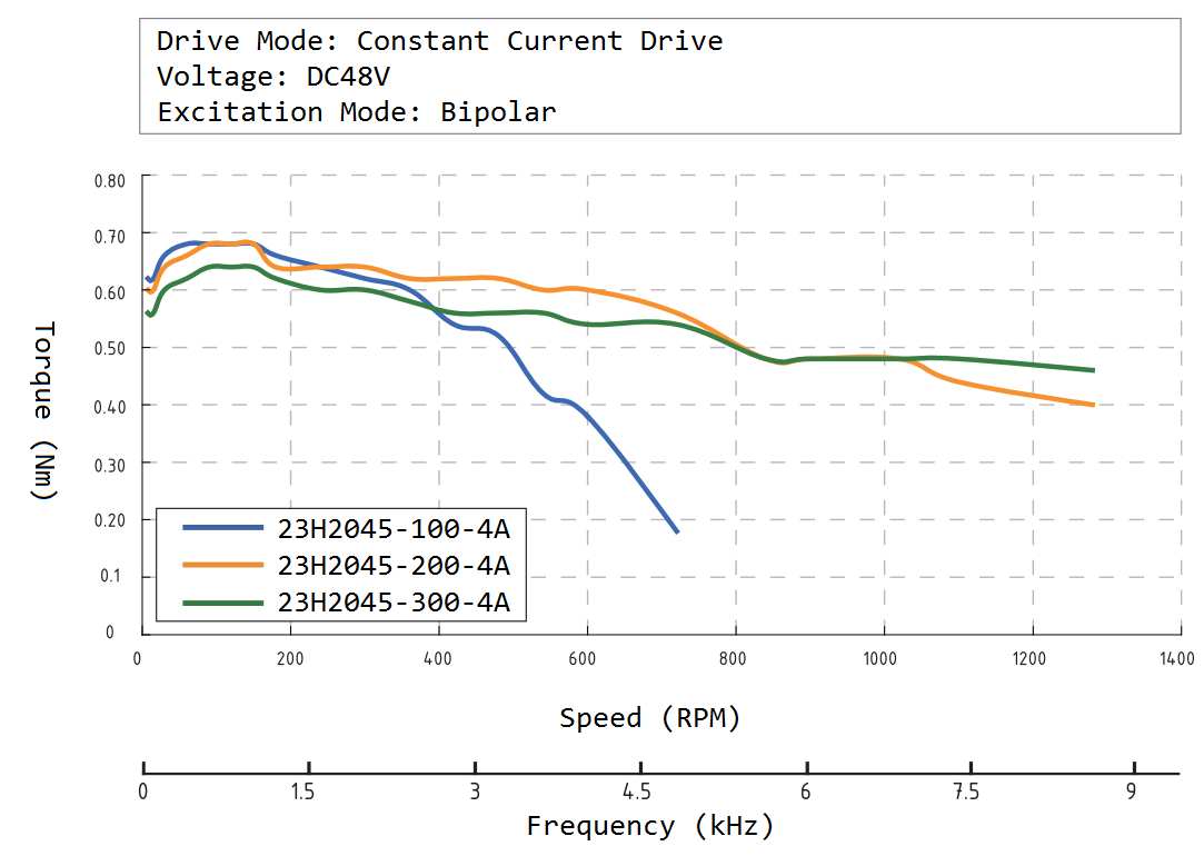 23H2045 Speed Torque Curve