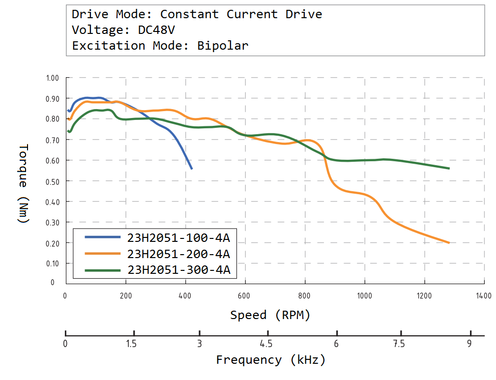 23H2051 Speed Torque Curve