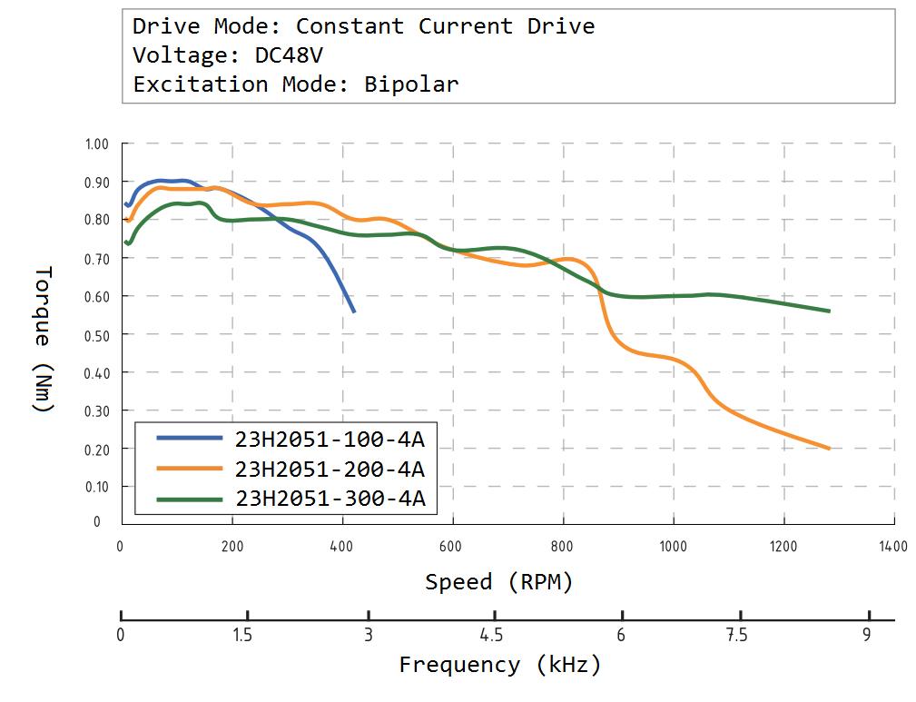 23H2051 Speed Torque Curve