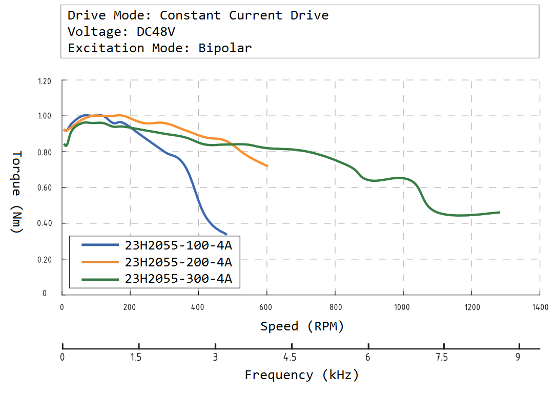 23H2055 Speed Torque Curve