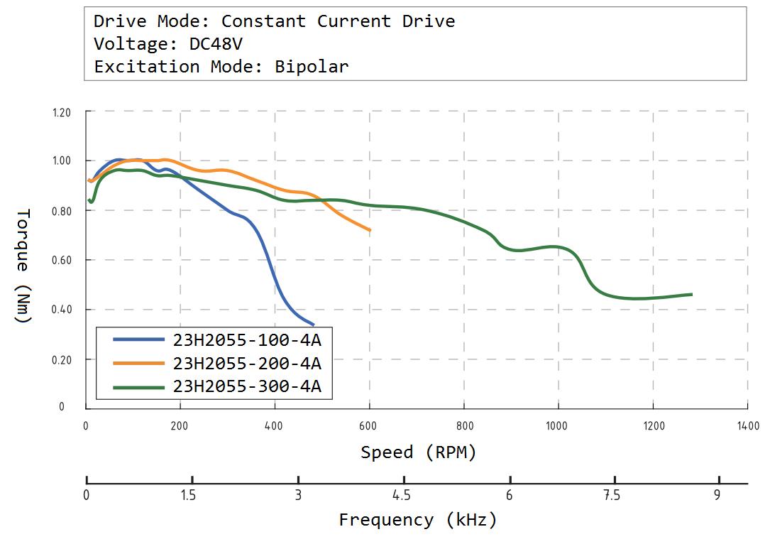 23H2055 Speed Torque Curve