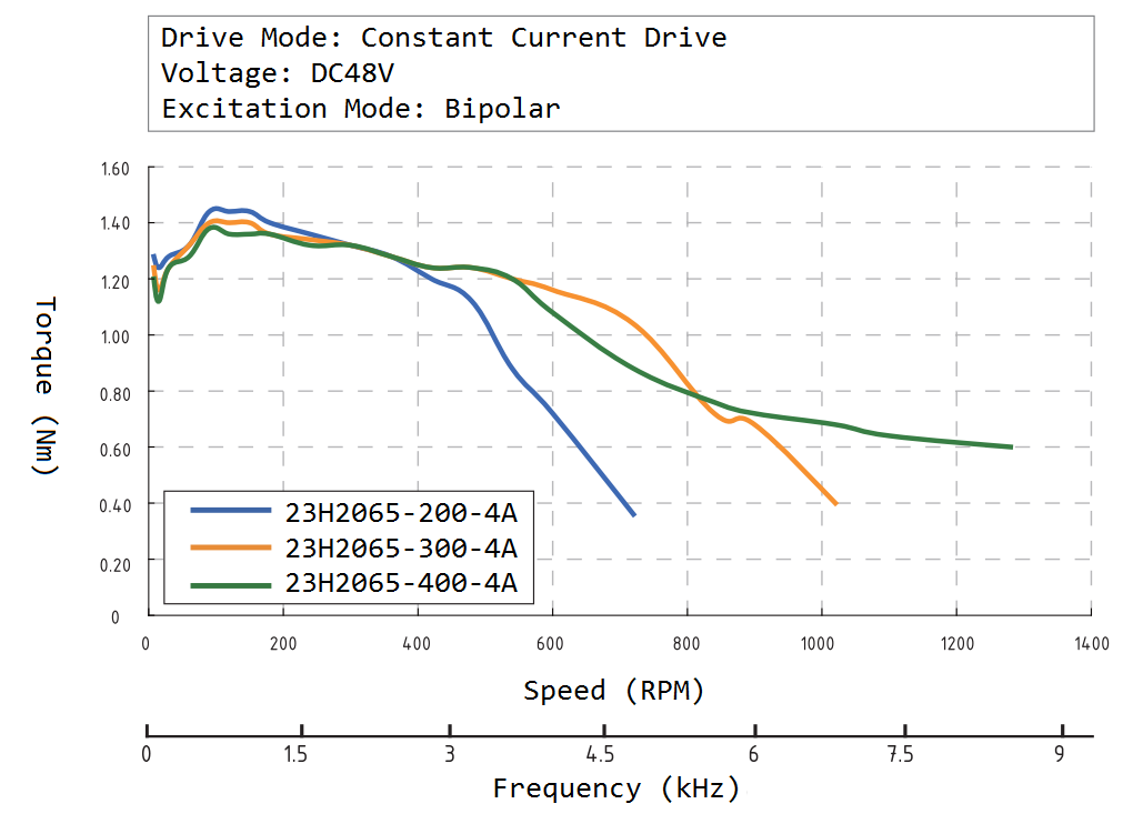 23H2065 Speed Torque Curve