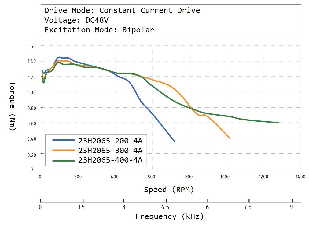 23H2065 Speed Torque Curve