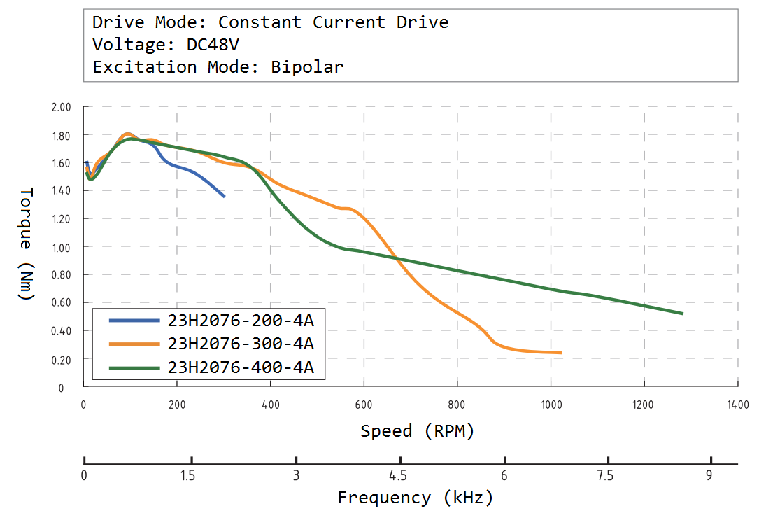 23H2076 Speed Torque Curve
