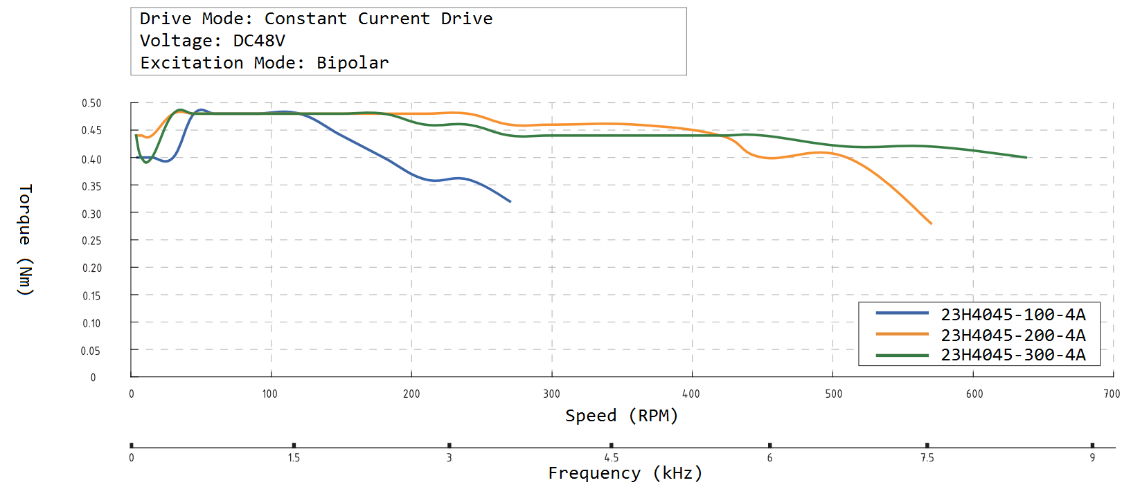 23H4045 Speed Torque Curve