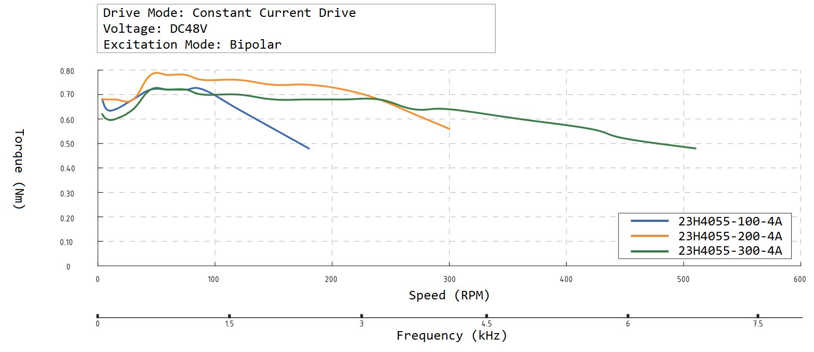 23H4055 Speed Torque Curve