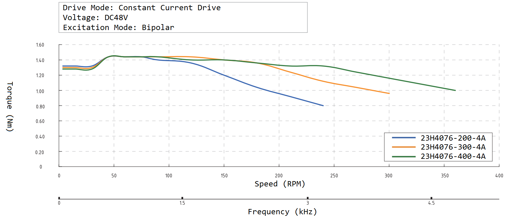 23H4076 Speed Torque Curve