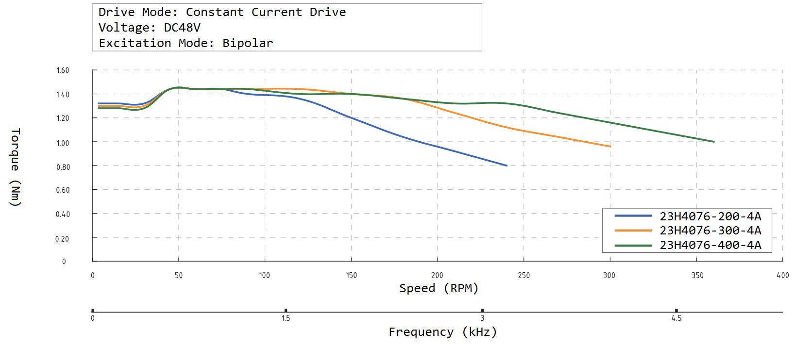 23H4076 Speed Torque Curve