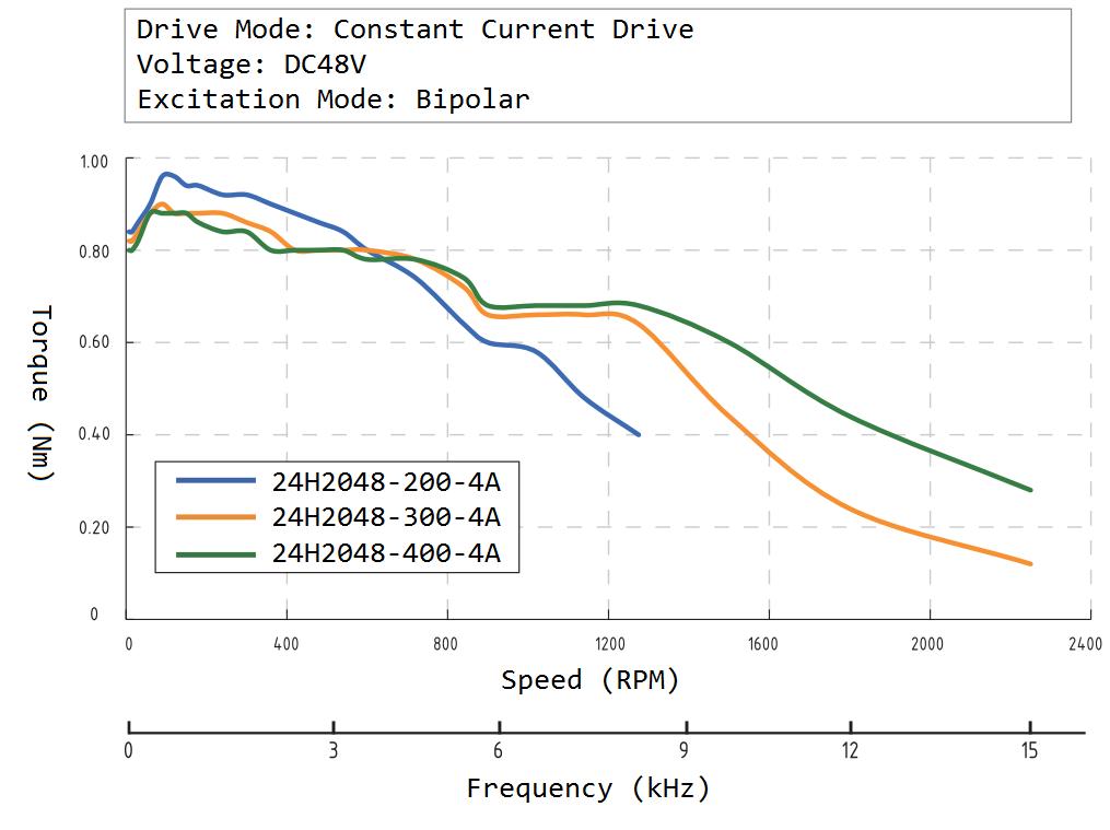 24H2048 Speed Torque Curve