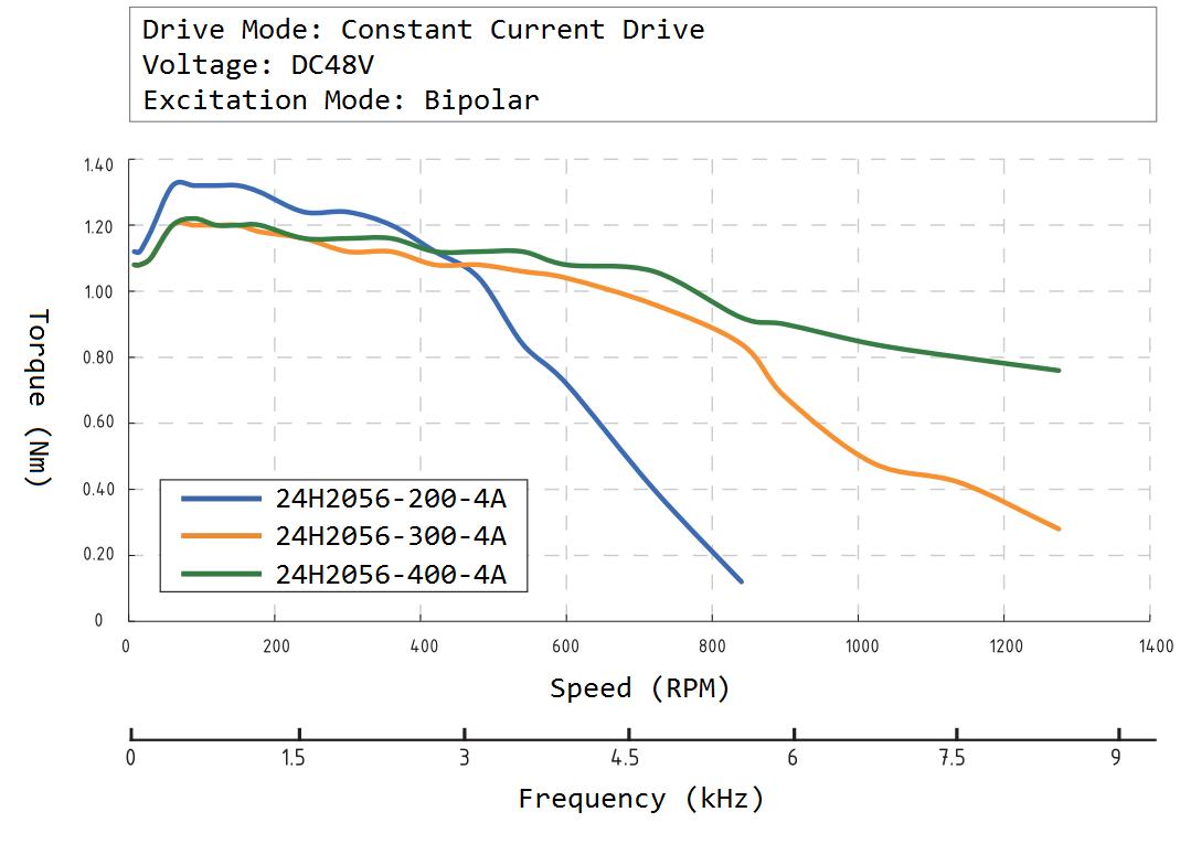 24H2056 Speed Torque Curve