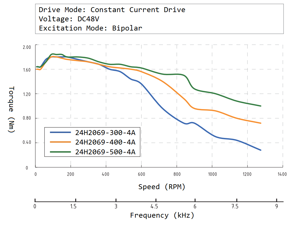 24H2069 Speed Torque Curve