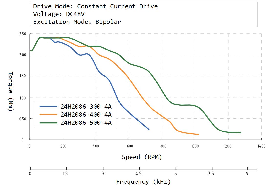 24H2086 Speed Torque Curve