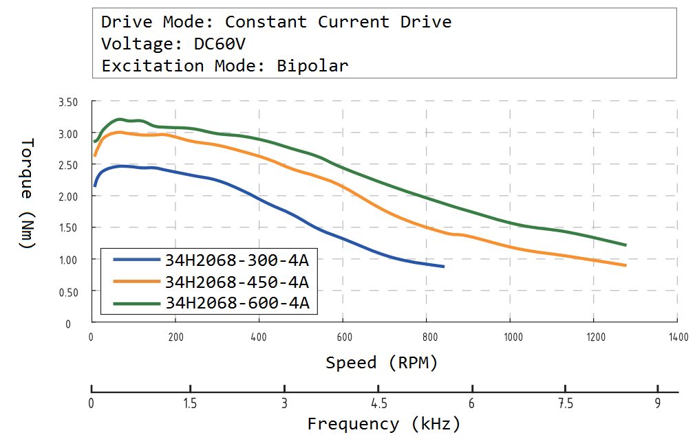 34H2068 Speed Torque Curve