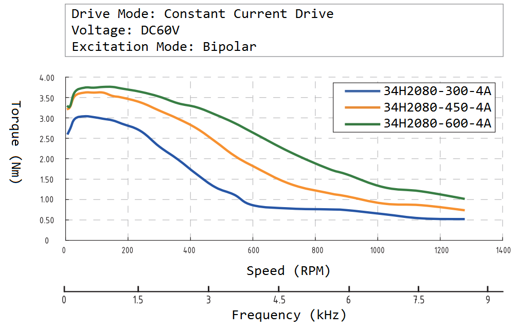 34H2080 Speed Torque Curve