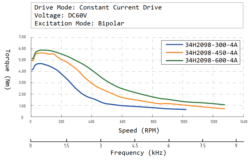 34H2098 Speed Torque Curve