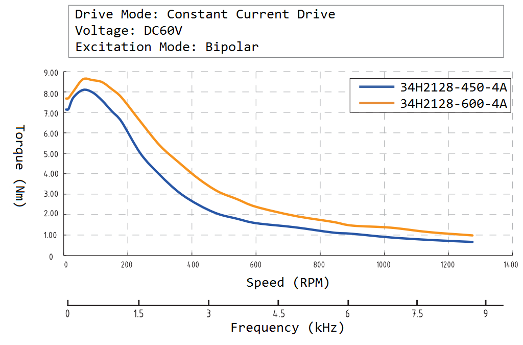 34H2128 Speed Torque Curve