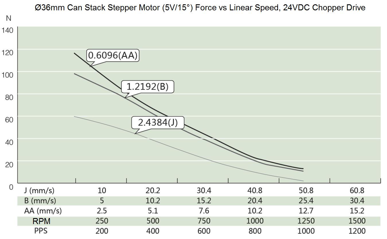 Ø36mm Can Stack Stepper Motor (5V/15°) Speed Thrust Curve