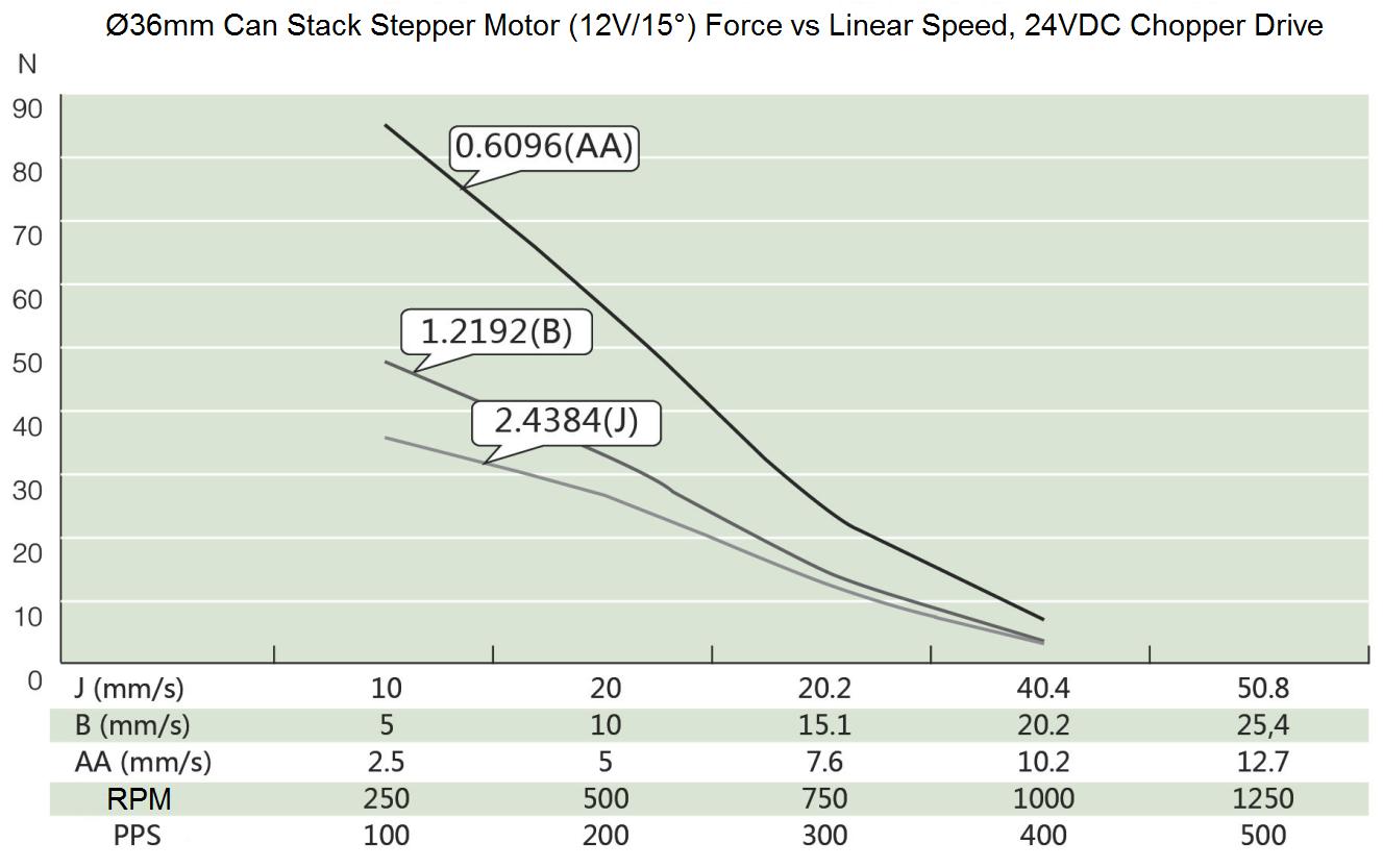Ø36mm Can Stack Stepper Motor (12V/15°) Speed Thrust Curve
