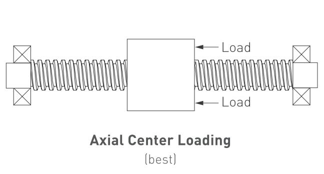 technicalinfo_radialloading2.png