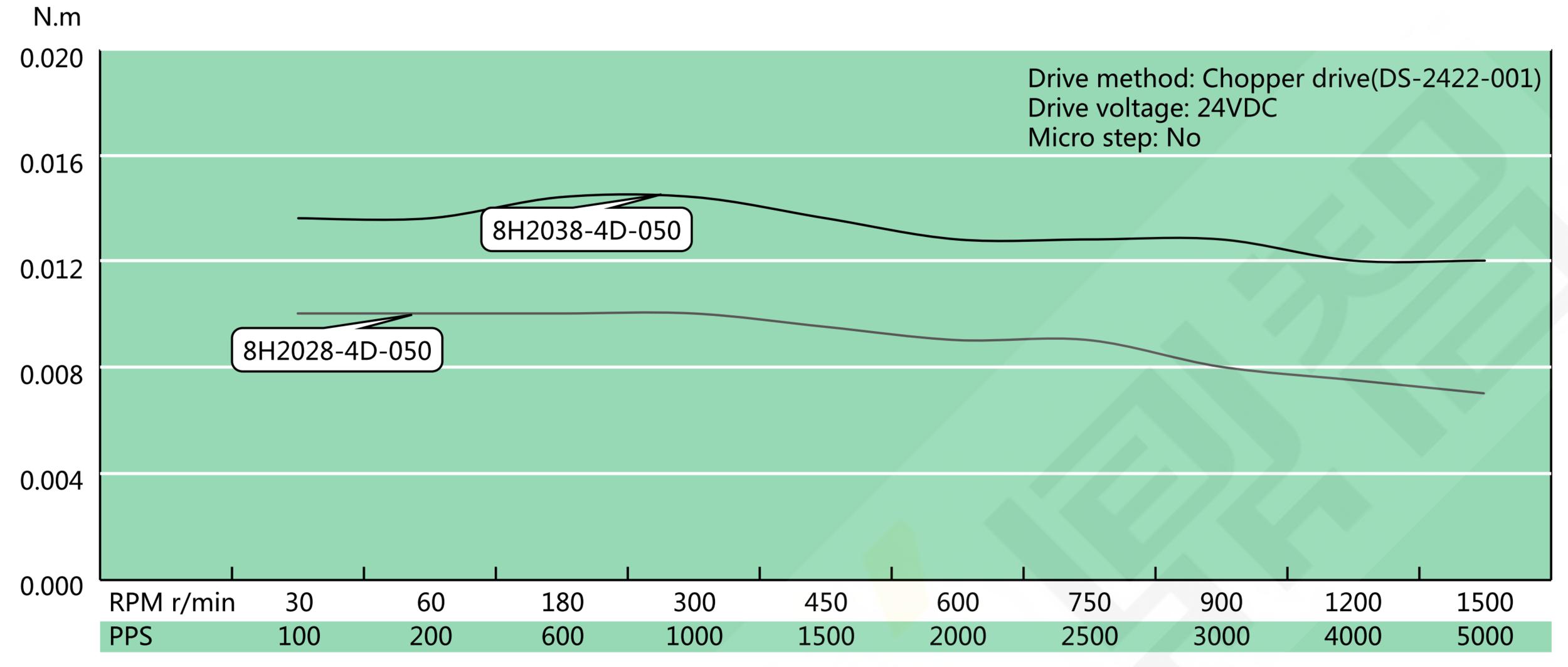 NEMA 8 Hollow Shaft Speed Torque Curve