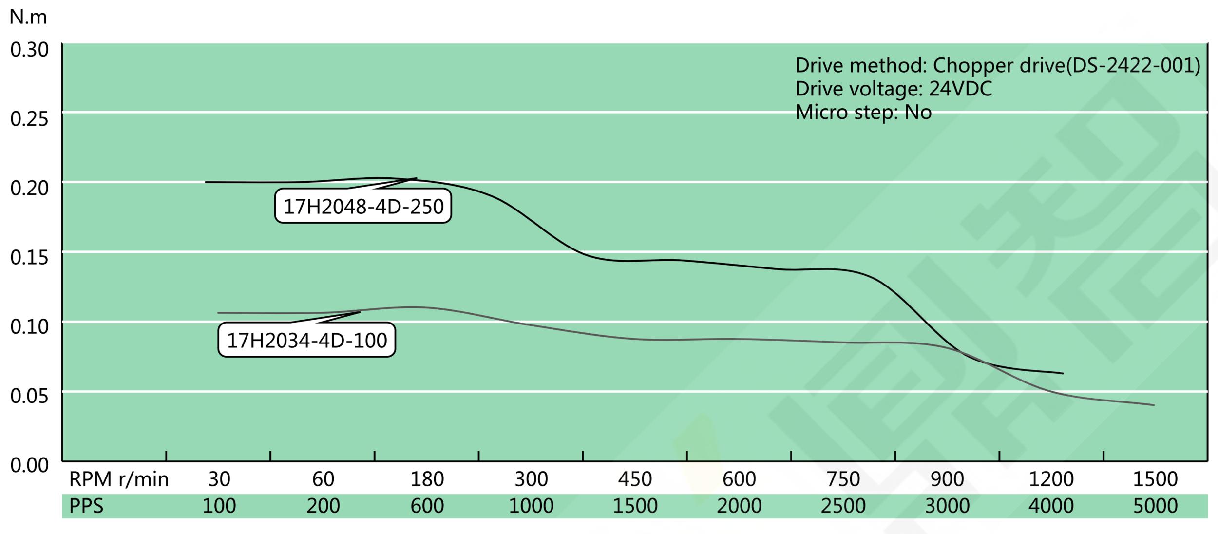 NEMA 17 Hollow Shaft Speed Torque Curve