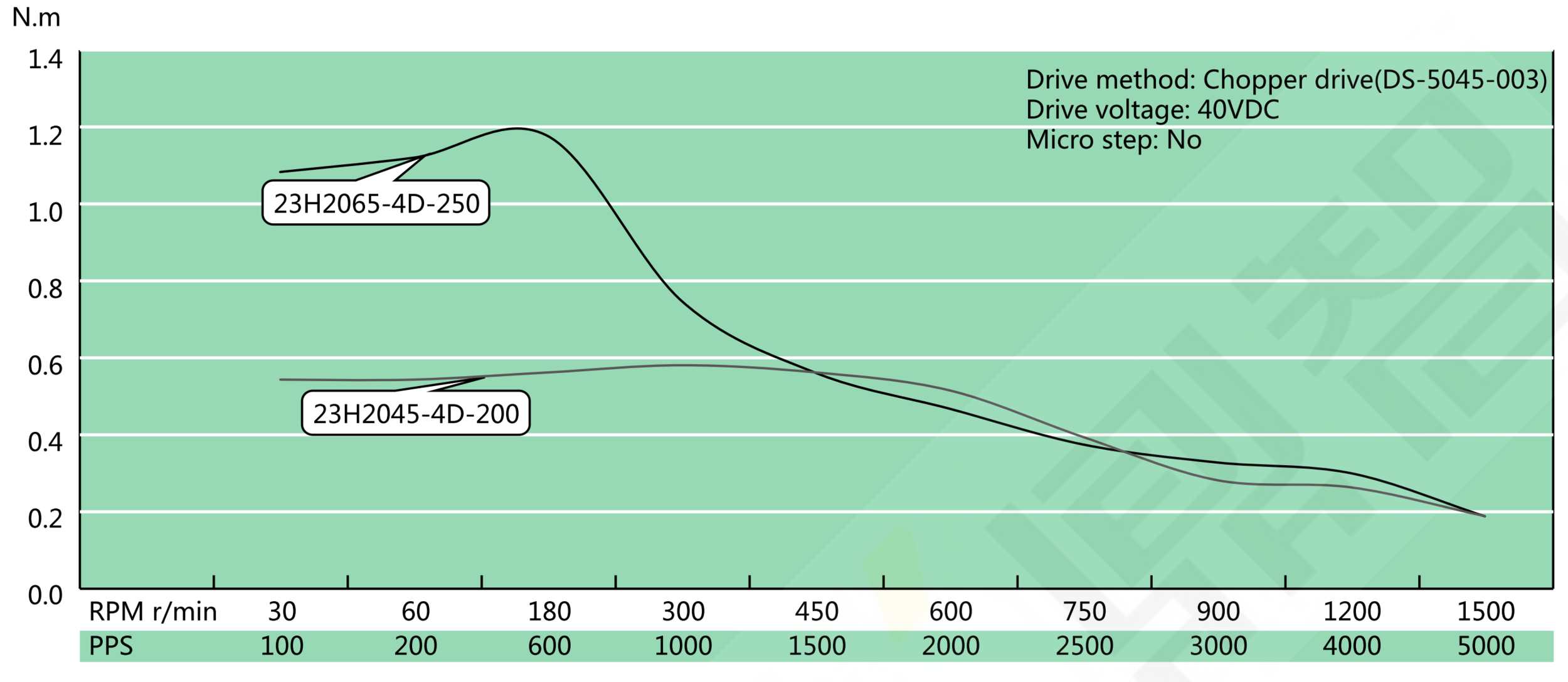 NEMA 23 Hollow Shaft Speed Torque Curve