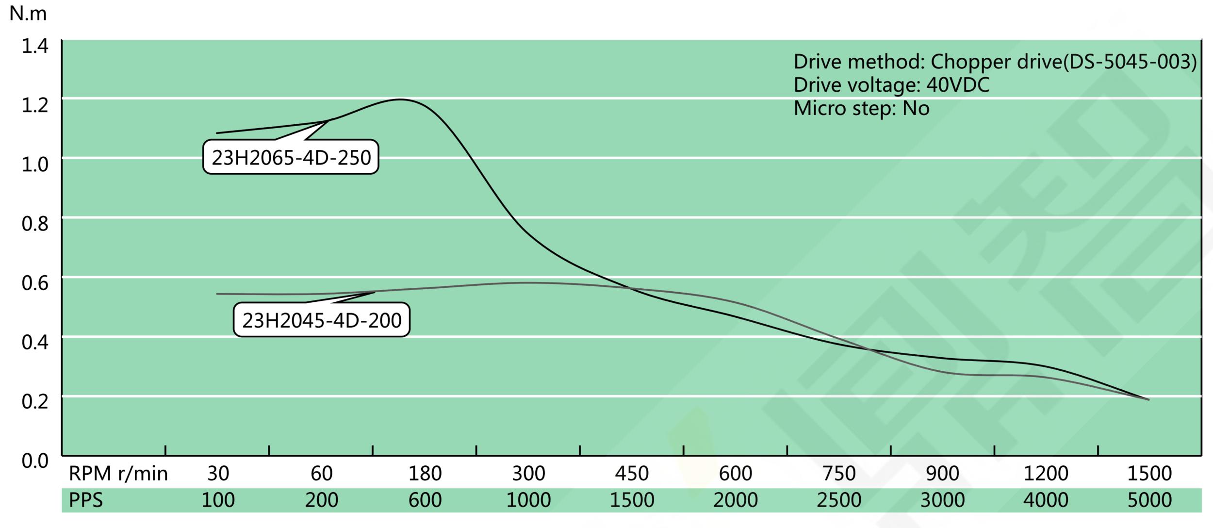 NEMA 23 Hollow Shaft Speed Torque Curve