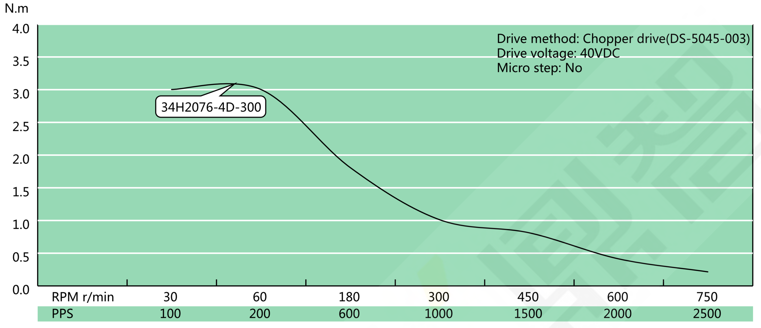 NEMA 34 Hollow Shaft Speed Torque Curve