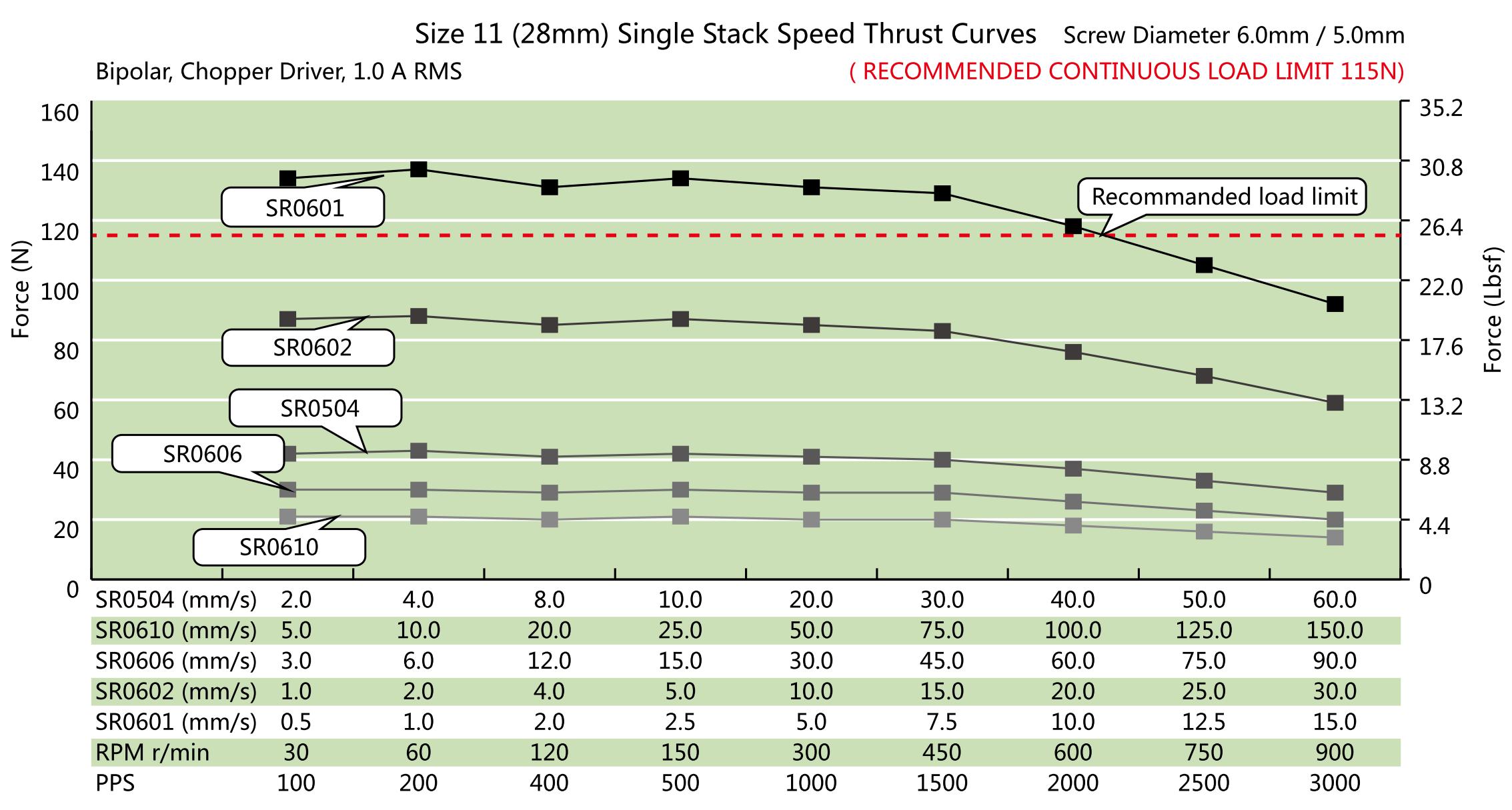 NEMA 11 Single Stack Ball Screw Actuator Speed Thrust Curve